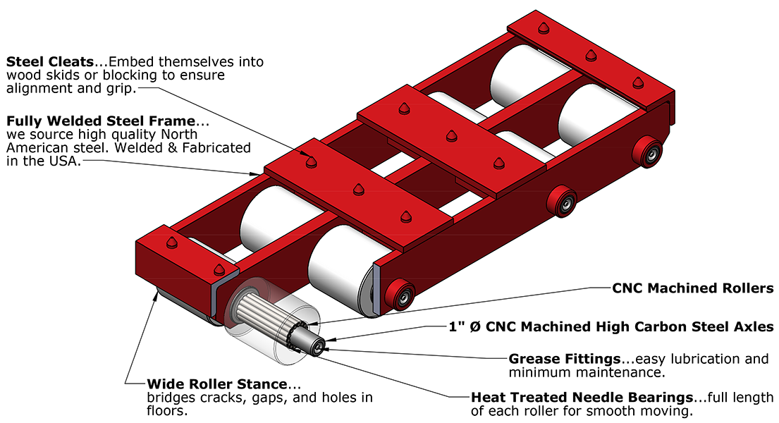 Anatomy of a Hevi-Haul Machinery Skate/Dolly